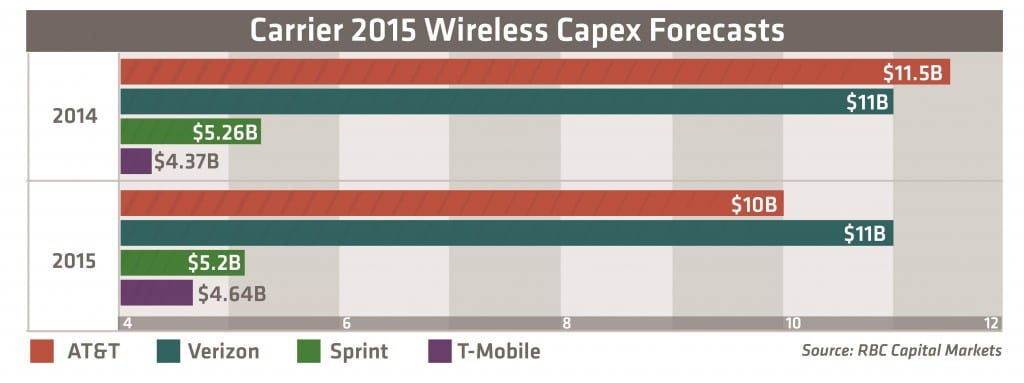 2015 Wireless Capex